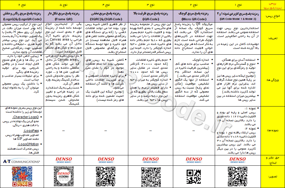 types of qr-code